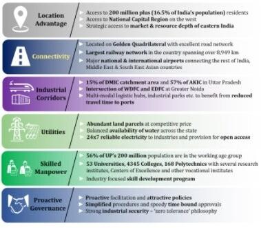 Benefits UP Nivesh Mitra Portal