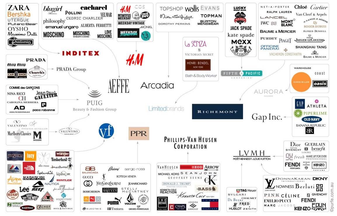 empresas moda textil monopolio