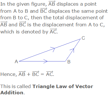 """In the given figure, (""""AB"""" ) ⃗ displaces a point from A to B and (""""BC"""" ) ⃗ displaces the same point from B to C, then the total displacement of (""""AB"""" ) ⃗ and (""""BC"""" ) ⃗ is the displacement from A to C, which is denoted by (""""AC"""" ) ⃗.  Hence, (""""AB"""" ) ⃗ + (""""BC"""" ) ⃗ = (""""AC"""" ) ⃗.  This is called Triangle Law of Vector Addition."""