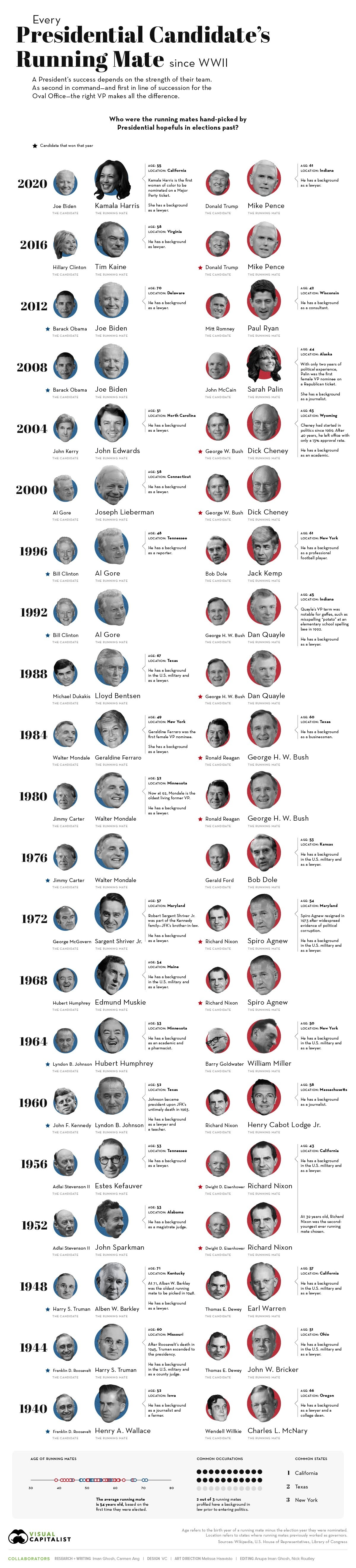 every-presidential-candidates-running-mate-since-wwii-infographic