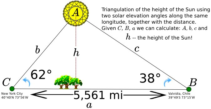 sun diagram elevation blank digestive system to label flat earth research triangulating the height of sum 3 angles a triangle is 180 b c law sines sine