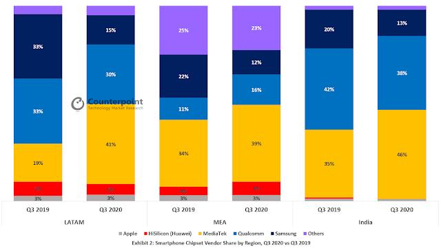 Smartphone Chipset Vendor Share by Region Q3 2020 vs Q3 2019
