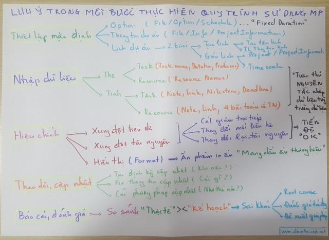 Đào tạo Ms Project tại Công ty Thủ Đô Multimedia 6
