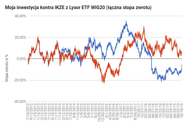 IKZE z ETF na WIG20 wyniki długoterminowe