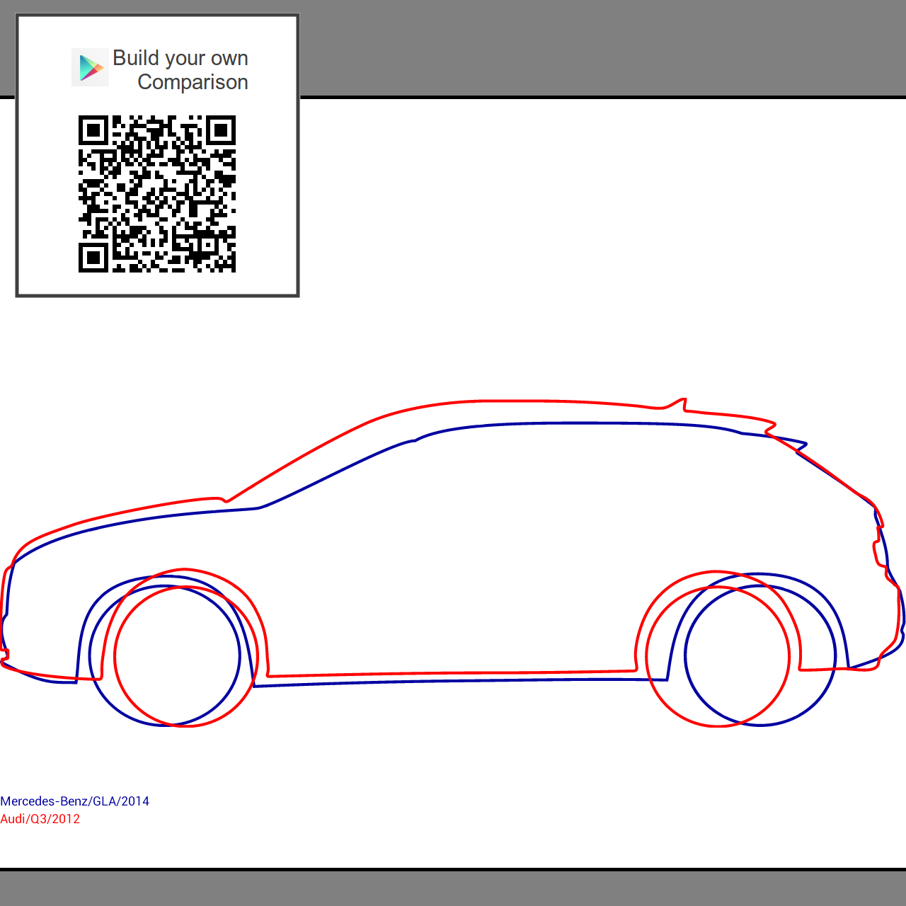 Audi Q3 Vs Mercedes GLA: Dimensions