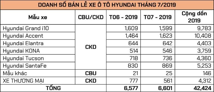 Doanh số xe Hyundai tháng 7/2019