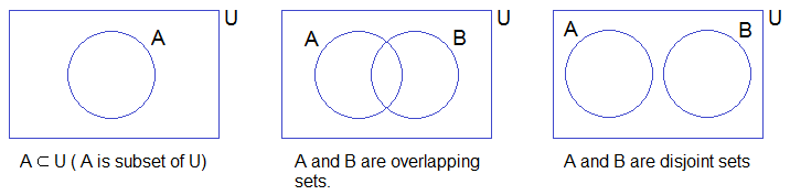 set relations in venn diagrams