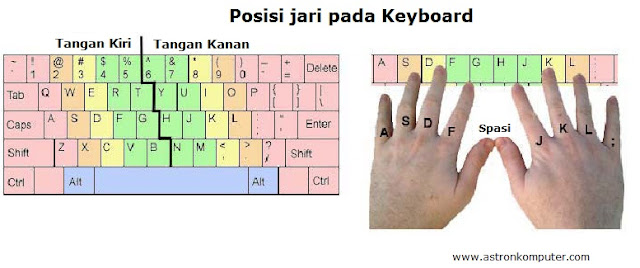 Posisi jari pada keyboard