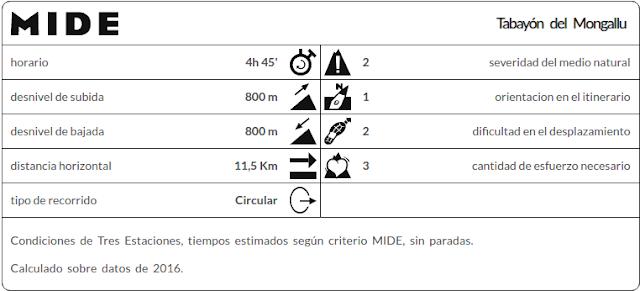 MIDE ruta Tabayón del Mongallu