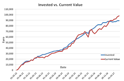 Invested versus current portfolio during May 2017