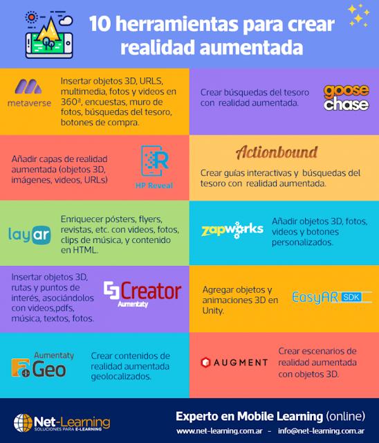 http://www.net-learning.com.ar/blog/herramientas/nuevas-experiencias-de-aprendizaje-movil-con-realidad-aumentada.html