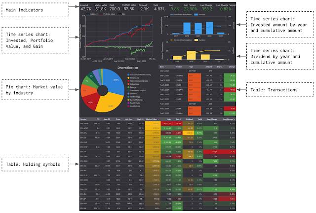 Page Overview of the stock portfolio tracker's dashboard in Google Data Studio