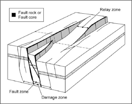 The birth and growth of fault ~ Learning Geology