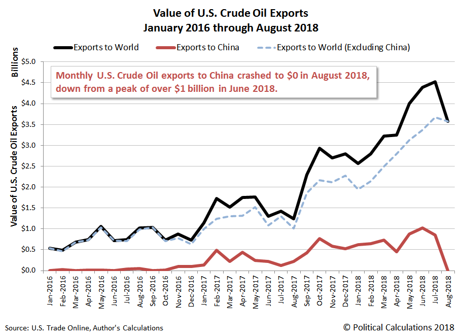 Value of U.S. Crude Oil Exports, to the World and to China, January 2016 through August 2018