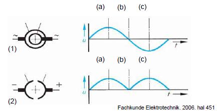 Gambar 4.9: Tegangan Rotor yang dihasilkan melalui cincin-seret dan komutator