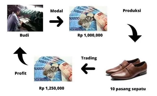 Contoh skema Trading