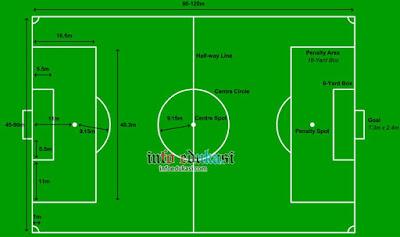 Contoh Gambar Lapangan Sepak Bola Beserta Ukurannya Standar Nasional Dan Internasional