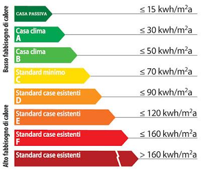 fabbisogno energetico case passive