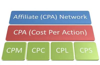 اهم مصطلحات CPA