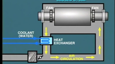 TEWAC Cooling System