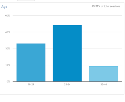 Demographic information age using Google Anaalytics