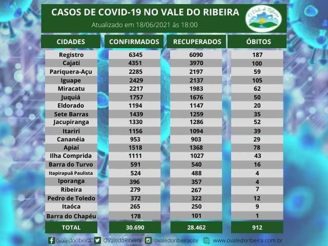 Vale do Ribeira soma 30.690 casos positivos, 28.462 recuperados e 912 mortes do Coronavírus - Covid-19