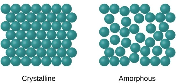 The shape of crystalline and amorphous solids