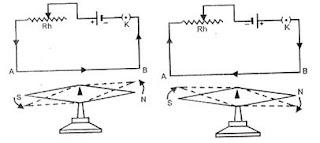 ओरस्टेड का चुंबकीय क्षेत्र प्रयोग तथा निष्कर्ष