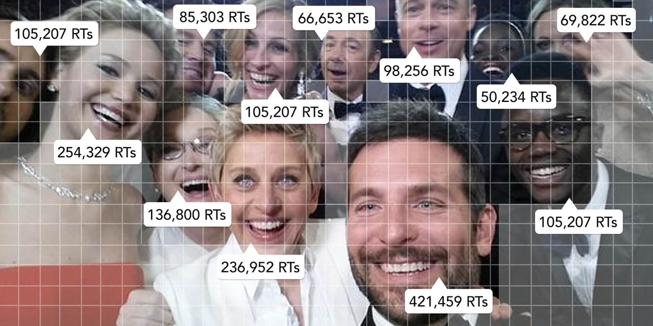 Who Broke Twitter: The Selfie Retweeted Round The World - infographic