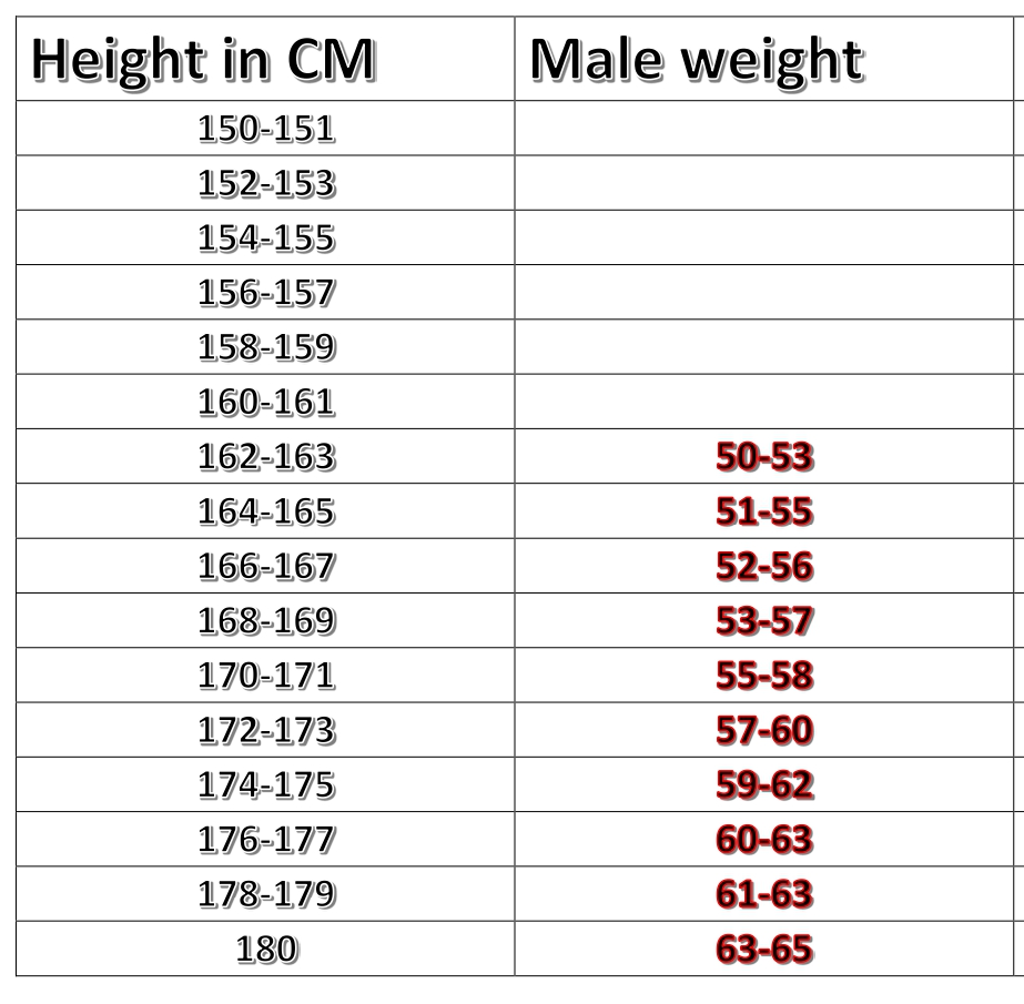CISF Tradesman Height and Weight Chart