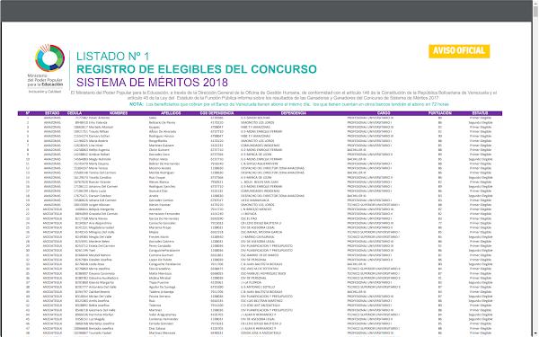 LISTADO Nº 1 REGISTRO DE ELEGIBLES DEL CONCURSO SISTEMA DE MÉRITOS 2018