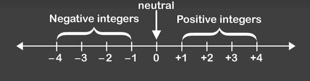 online-courses-in-algebra-negative-numbers