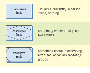 Gambar 4 Tiga jenis entitas yang digunakan dalam diagram E-R