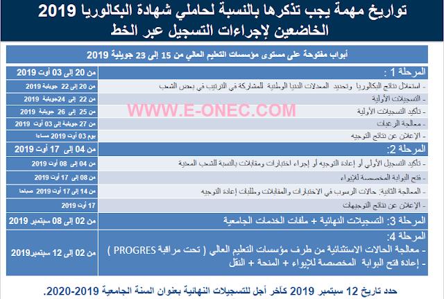 تاريخ انطلاق التسجيلات الجامعية الأولية وملأ بطاقة الرغبات 2019-2020
