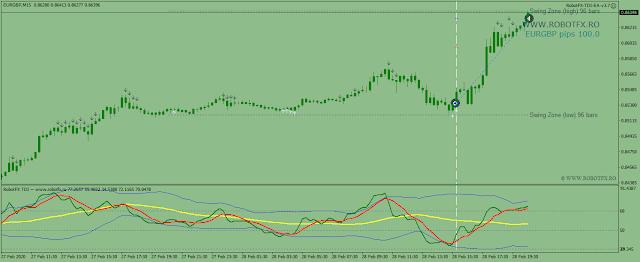 EURGBP 100 pips TDI EA