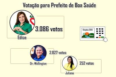 Edice é eleita com maioria de 259 votos
