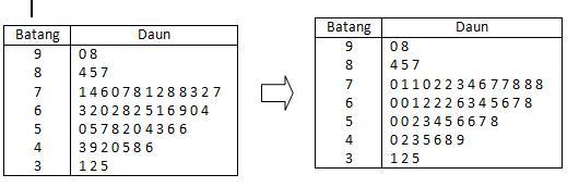 Belajar matematika smk teknik statistika dari diagram diatas tampak bahwa ukuran terkecil 31 dan ukuran terbesar 98 banyaknya data 50 jadi n 50 genap ccuart Image collections