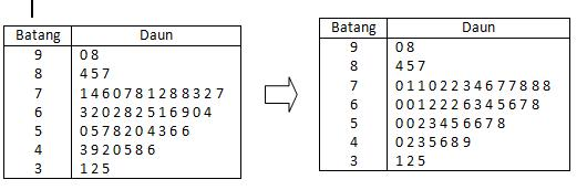 Belajar Matematika Smk Teknik Statistika