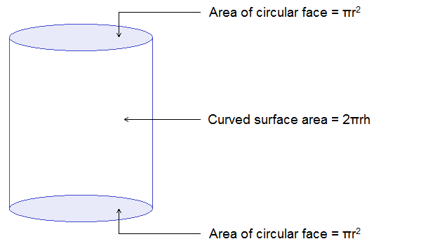 Total surface area of cylinder = Curved surface area + 2 × area of circular base