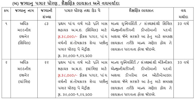 GWSSB Exam Syllabus Check Exam Pattern