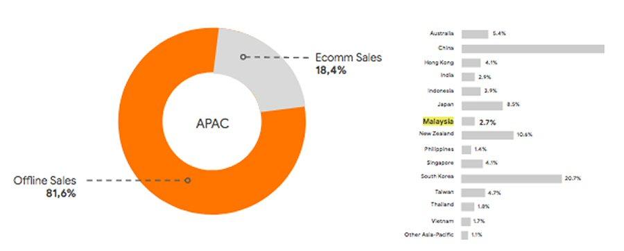 Online vs offline sales in APAC