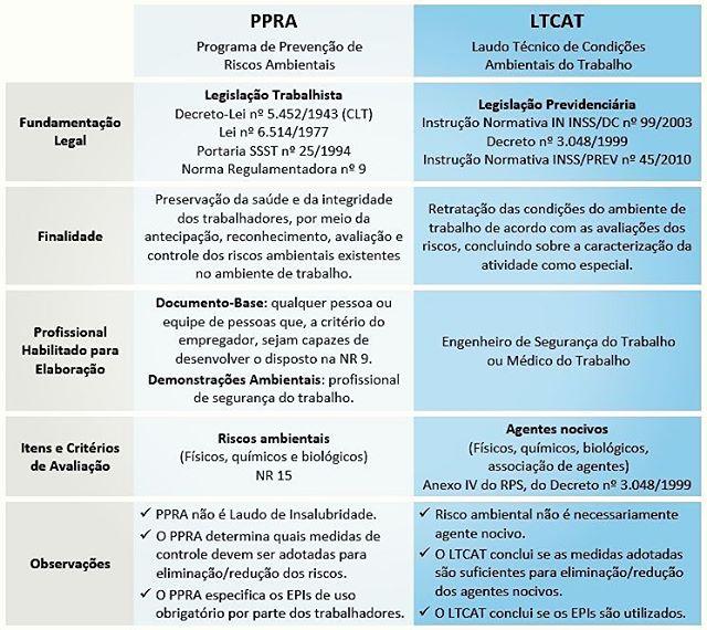 Saúde e Segurança do Trabalho  Diferença entre LTCAT e PPRA - Veja ... 8e4285bd28