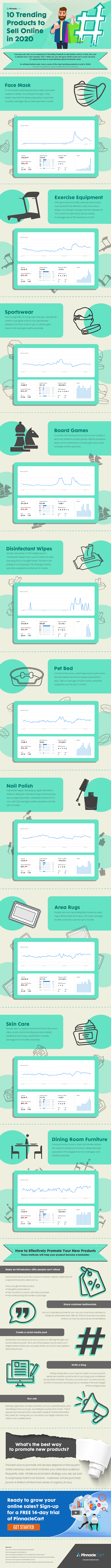 10 Trending Products to Sell Online in 2020 #infographic #Sell #Sell Online #Business