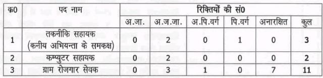 Saraikela Kharsawan MGNREGA Recruitment, Nrega Recruitment