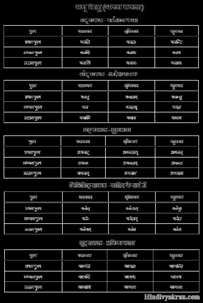 यज् धातु के रूप संस्कृत में – Yaj Dhatu Roop In Sanskrit