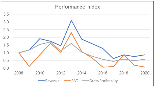 Wing Tai Performance Index