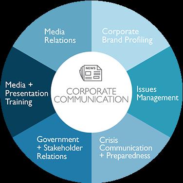komunikasi korporat - komunikasi perusahaan