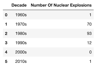 Table 1 showing 1980s with 93 nuclear explosions, 1970s with 70, 1990s with 12, 1969 with 1, 2010s with 0 and 2000s with 0