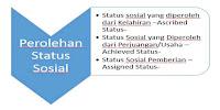 Hubungan antara Mobilitas Sosial dengan Status Sosial
