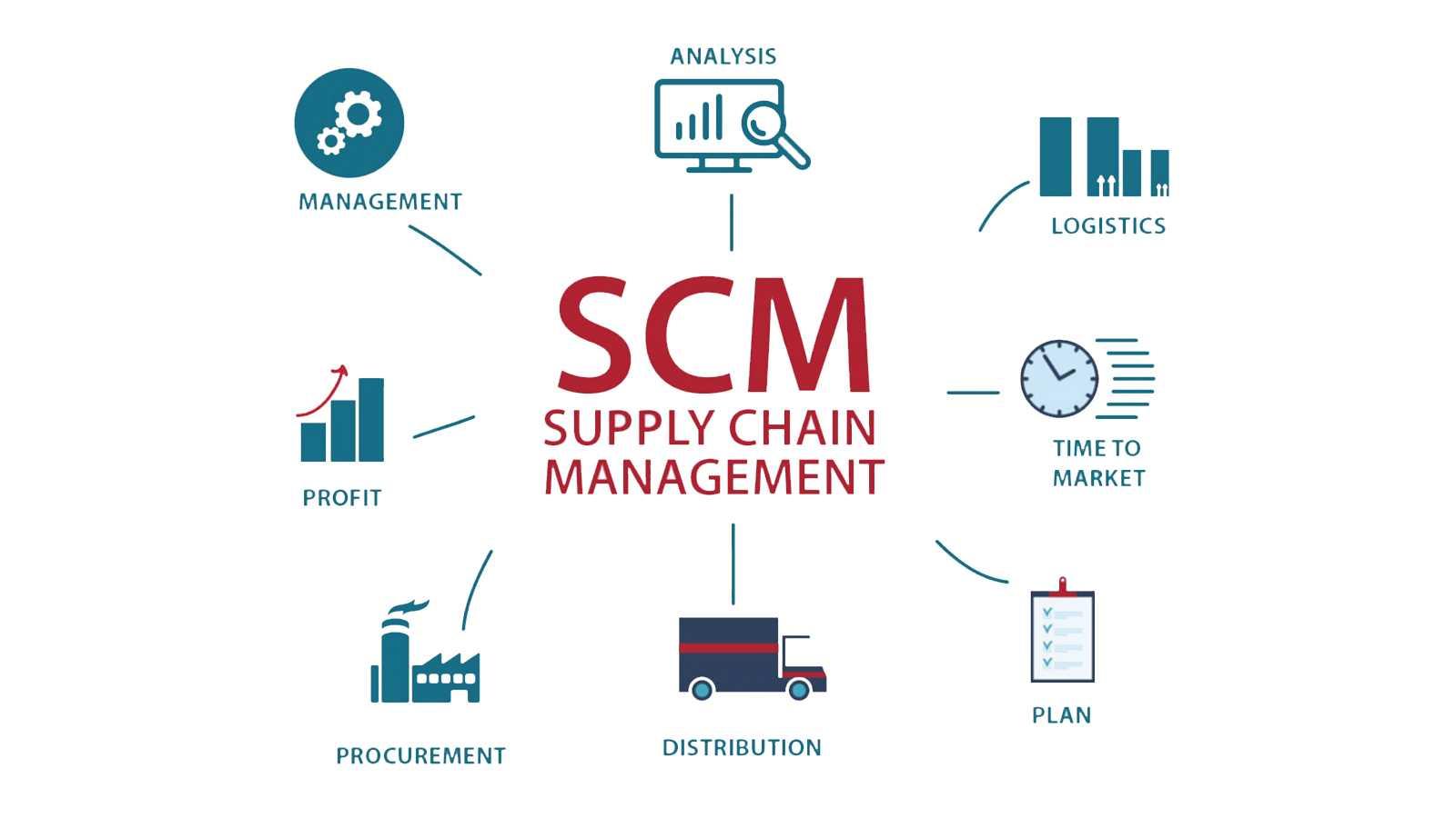 pentingnya supply chain management, penerapan supply chain management